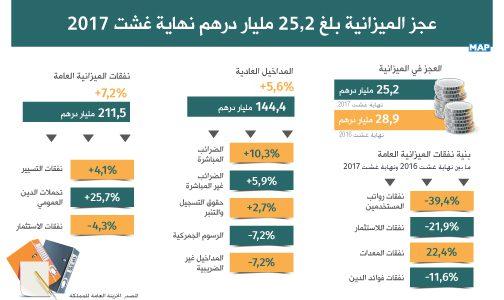عجز الميزانية بلغ 25,2 مليار درهم نهاية غشت 2017