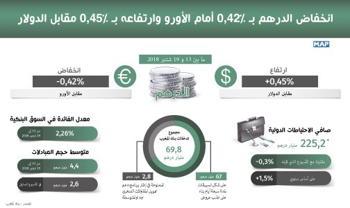 انخفاض الدرهم بـ 0,42 في المائة أمام الأورو وارتفاعه بـ 0,45 في المائة مقابل الدولار