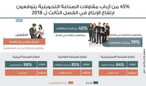 45 بالمائة من أرباب مقاولات الصناعة التحويلية يتوقعون ارتفاع الإنتاج في الفصل الثالث ل 2018