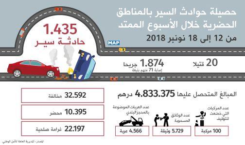 20 قتيلا و1874 جريحا حصيلة حوادث السير بالمناطق الحضرية خلال الأسبوع الماضي
