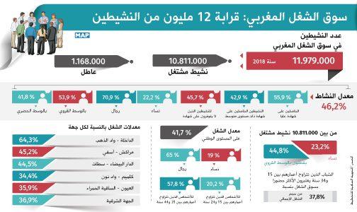 سوق الشغل المغربي: قرابة 12 مليون من النشيطين