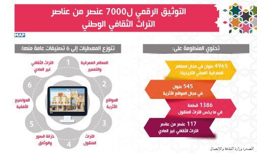 التوثيق الرقمي ل7000 عنصر من عناصر التراث الثقافي الوطني