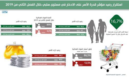 استقرار رصيد مؤشر قدرة الأسر على الادخار في مستوى سلبي خلال الفصل الثاني من 2019