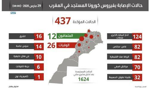 فيروس كورونا : تسجيل 35 حالة مؤكدة جديدة بالمغرب ترفع العدد الإجمالي إلى 437 حالة