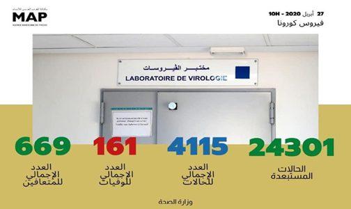فيروس كورونا: تسجيل 50 حالة مؤكدة جديدة بالمغرب ترفع العدد الإجمالي إلى 4115 حالة