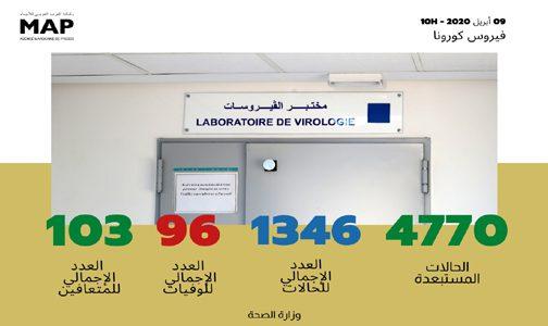 فيروس كورونا: تسجيل 71 حالة مؤكدة جديدة بالمغرب ترفع العدد الإجمالي إلى 1346 حالة