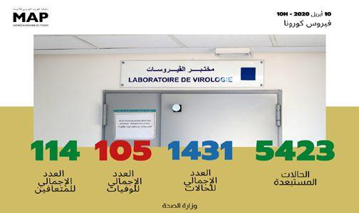 فيروس كورونا: تسجيل 57 حالة مؤكدة جديدة بالمغرب ترفع العدد الإجمالي إلى 1431 حالة