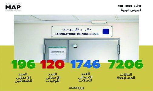 فيروس كورونا: تسجيل 85 حالة مؤكدة جديدة بالمغرب ترفع العدد الإجمالي إلى 1746 حالة