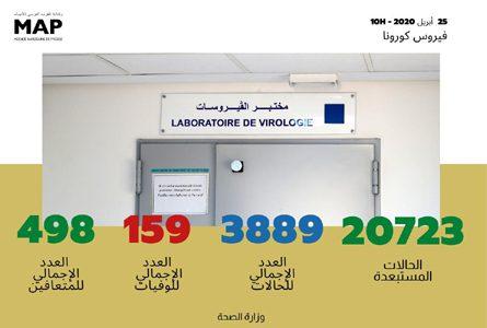 فيروس كورونا: تسجيل 131 حالة مؤكدة جديدة بالمغرب ترفع العدد الإجمالي إلى 3889 حالة