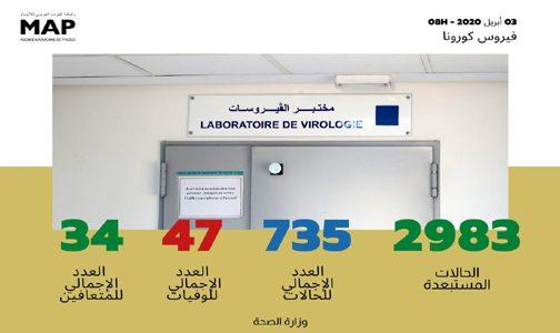فيروس كورونا : تماثل ثلاث حالات للشفاء ليرتفع العدد الإجمالي إلى 34 حالة
