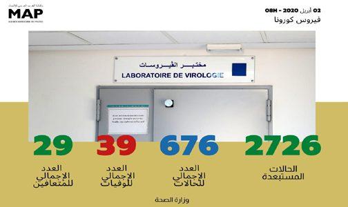 فيروس كورونا : تسجيل 22 حالة مؤكدة جديدة بالمغرب ترفع العدد الإجمالي إلى 676 حالة