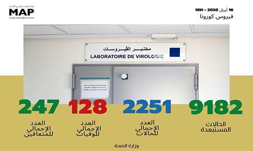 فيروس كورونا: تسجيل 227 حالة مؤكدة جديدة بالمغرب ترفع العدد الإجمالي إلى 2251 حالة