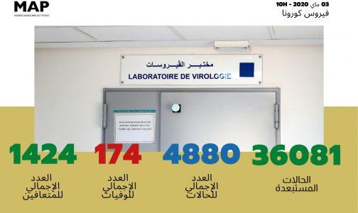 فيروس كورونا: تسجيل 151 حالة مؤكدة جديدة بالمغرب ترفع العدد الإجمالي إلى 4880 حالة