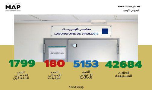 فيروس كورونا: تسجيل 100 حالة مؤكدة جديدة بالمغرب ترفع العدد الإجمالي إلى 5153 حالة