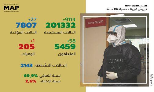 فيروس كورونا: 27 إصابة مؤكدة جديدة بالمغرب والعدد الإجمالي يصل إلى 7807 حالة