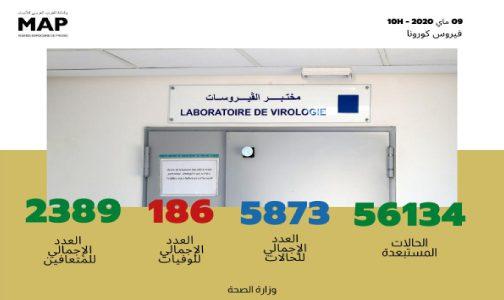 فيروس كورونا : تسجيل 162 حالة مؤكدة جديدة بالمغرب ترفع العدد الإجمالي إلى 5873 حالة