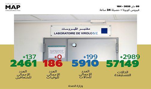 فيروس كورونا: تسجيل 199 حالة مؤكدة جديدة بالمغرب والعدد الإجمالي يصل إلى 5910 حالات