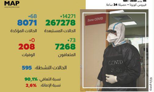 كوفيد-19.. 68 حالة إصابة جديدة بالمغرب و73 حالة شفاء في 24 ساعة