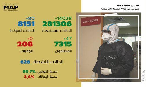 كوفيد-19 : 80 حالة إصابة و47 حالة شفاء جديدة بالمغرب في 24 ساعة