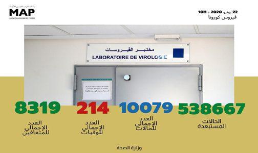 فيروس كورونا: تسجيل 102 حالة مؤكدة جديدة بالمغرب ترفع العدد الإجمالي إلى 10 آلاف و79 حالة