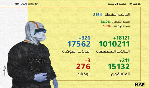 (كوفيد-19) .. 326 إصابة و211 حالة شفاء بالمغرب خلال الـ24 ساعة الماضية