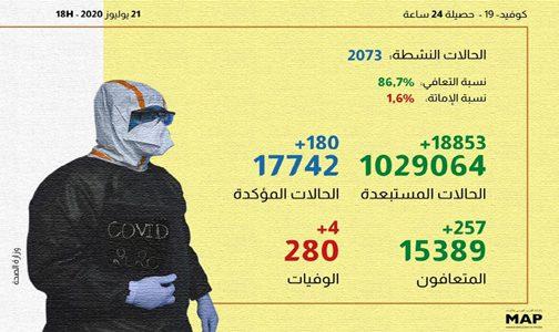 (كوفيد-19).. 180 إصابة و257 حالة شفاء بالمغرب خلال الـ24 ساعة الماضية