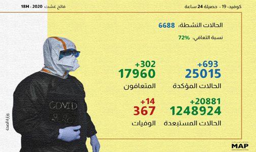 (كوفيد-19).. 693 إصابة و302 حالات شفاء بالمغرب خلال الـ24 ساعة الماضية