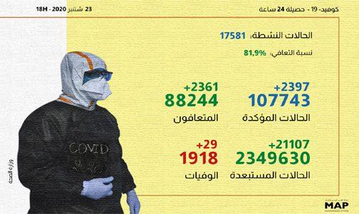 (كوفيد-19).. 2397 إصابة جديدة و2361 حالة شفاء خلال الـ24 ساعة الماضية