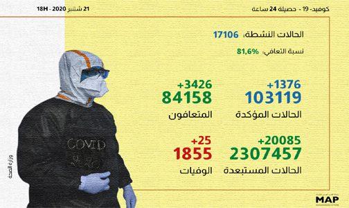 (كوفيد-19).. 3426 حالة شفاء و1376 إصابة جديدة خلال الـ24 ساعة الماضية