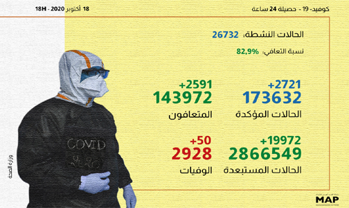 (كوفيد-19)..2721 إصابة جديدة و2591 حالة شفاء خلال الـ24 ساعة الماضية