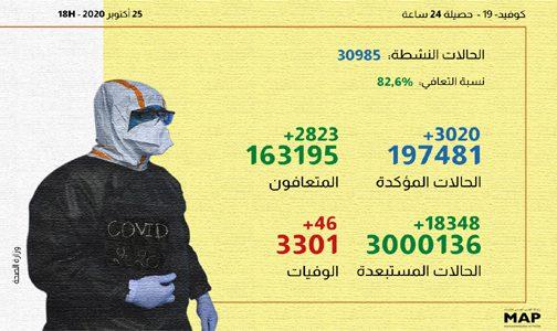 (كوفيد-19) .. 3020 إصابة جديدة و2823 حالة شفاء خلال الـ24 ساعة الماضية