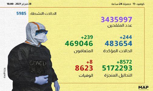 كوفيد-19.. تسجيل 244 حالة جديدة وأزيد من 3 ملايين و 435 ألف شخص استفادوا من الجرعة الأولى من اللقاح