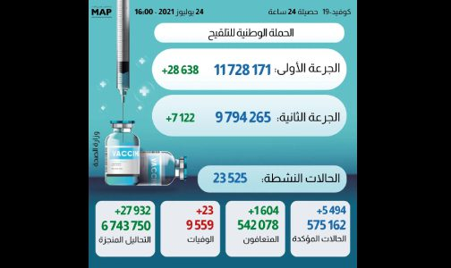 (كوفيد-19).. 5494 إصابة جديدة و1604 حالة شفاء خلال 24 ساعة