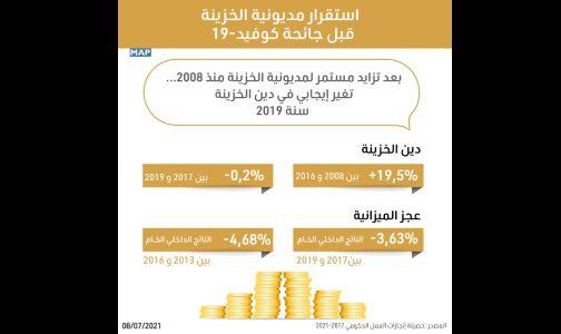 استقرار مديونية الخزينة بالمغرب قبل جائحة كوفيد-19 (حصيلة حكومية)