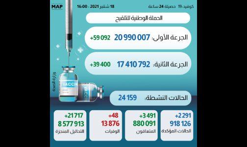 كوفيد- 19.. 2291 إصابة جديدة و 3491 حالة شفاء خلال ال24 ساعة الماضية