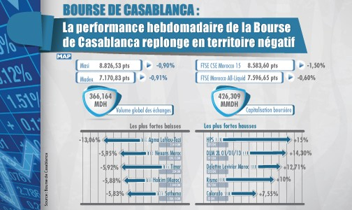Bourse de Casablanca: une performance hebdomadaire négative