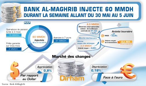 Bank Al-Maghrib injecte 60 MMDH durant la semaine allant du 30 mai au 5 juin