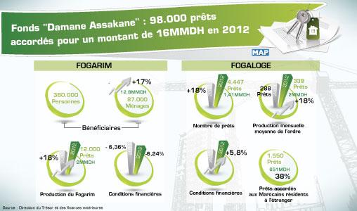 Fonds Damane Assakane : 98.000 prêts accordés pour un montant de 16 MMDH en 2012
