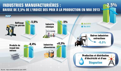 Industries manufacturières : Baisse de 2,5 pc de l'indice des prix à la production en mai 2013