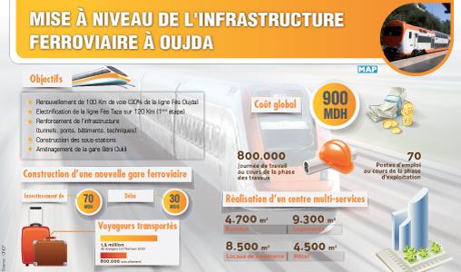 Infrastructure ferroviaire à Oujda : Des projets en droite ligne avec la stratégie de développement économique de l'Oriental