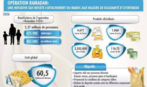 L'opération Ramadan: Une initiative qui reflète l'attachement du Maroc aux valeurs de solidarité