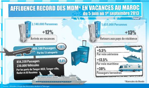 Affluence record des MDM en vacances au Maroc