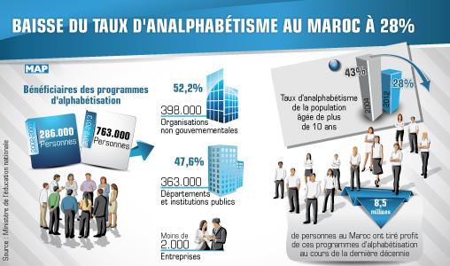 Baisse du taux d'analphabétisme au Maroc à 28 pc (enquête 2012)
