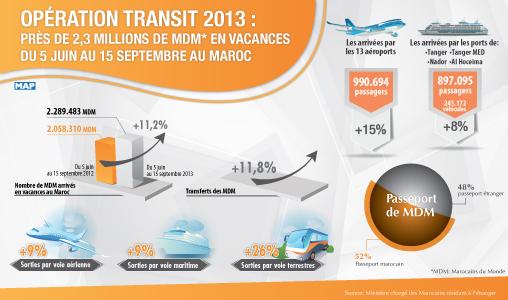 Opération transit 2013 : près de 2,3 millions de MDM en vacances du 5 juin au 15 septembre au Maroc (+11,2 PC)