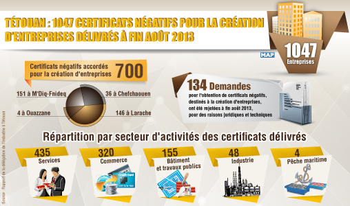 Tétouan : 1047 certificats négatifs pour la création d'entreprises délivrés à fin août 2013