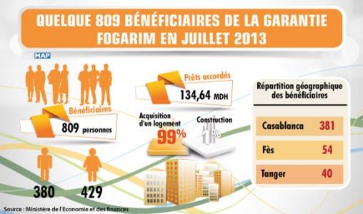 Quelque 809 bénéficiaires de la garantie Fogarim en juillet 2013