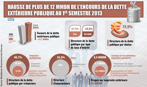 Hausse de plus de 12 MMDH de l'encours de la dette extérieure publique au 1er semestre 2013 (DTFE)