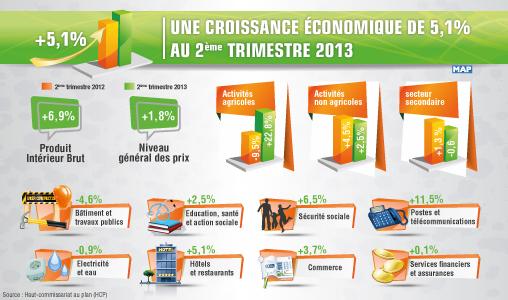 HCP : Une croissance économique de 5,1 pc au deuxième trimestre 2013