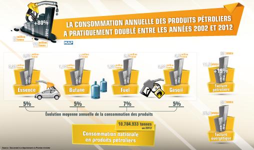 La consommation annuelle des produits pétroliers a pratiquement doublé entre les années 2002 et 2012