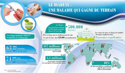 Le diabète, une maladie lourde à porter qui gagne du terrain